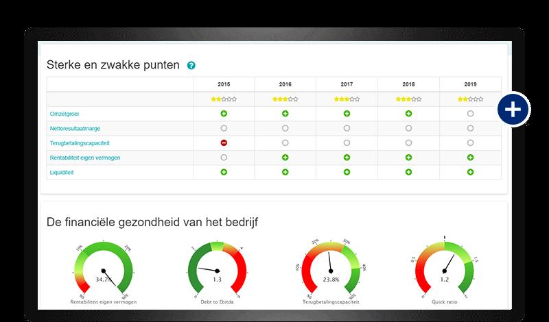 CaseWare Nederland - Ondernemingsradar - analyses